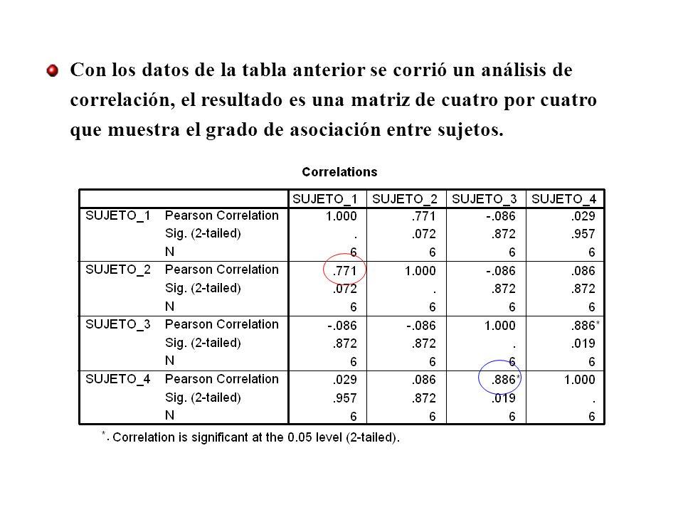 Con los datos de la tabla anterior se corrió un análisis de correlación, el resultado es una matriz de cuatro por cuatro que muestra el grado de asociación entre sujetos.