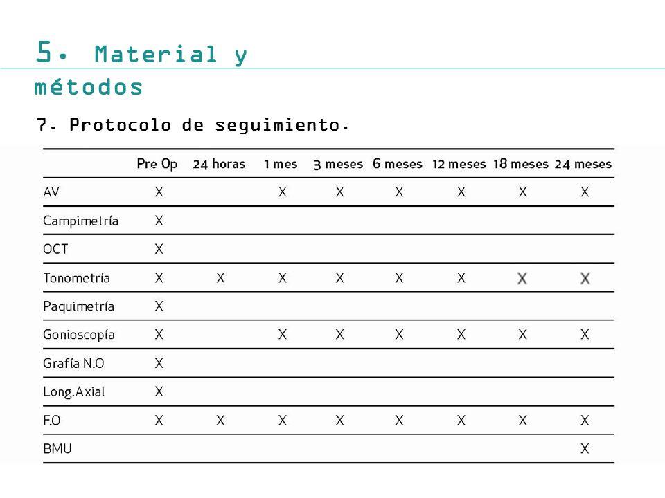 5. Material y métodos 7. Protocolo de seguimiento.