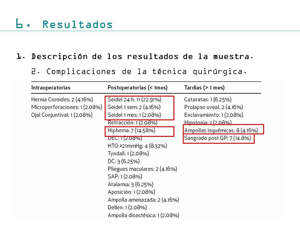 6. Resultados Descripción de los resultados de la muestra.