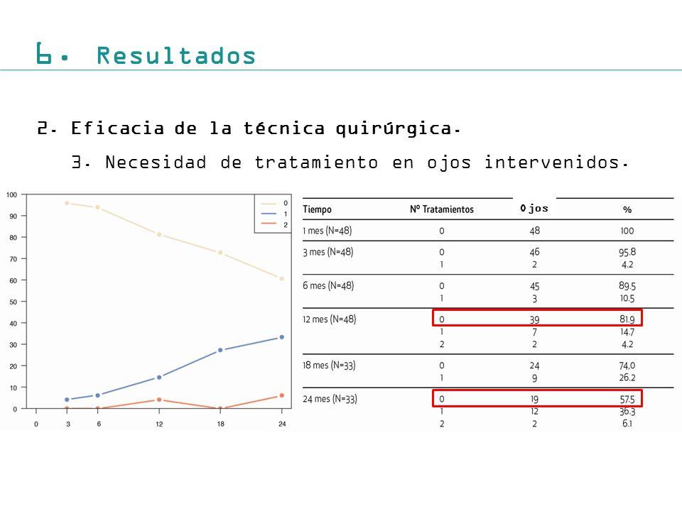 6. Resultados Eficacia de la técnica quirúrgica.