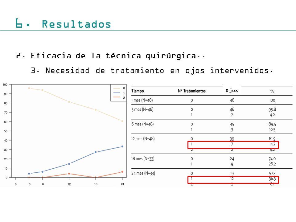 6. Resultados 2. Eficacia de la técnica quirúrgica..