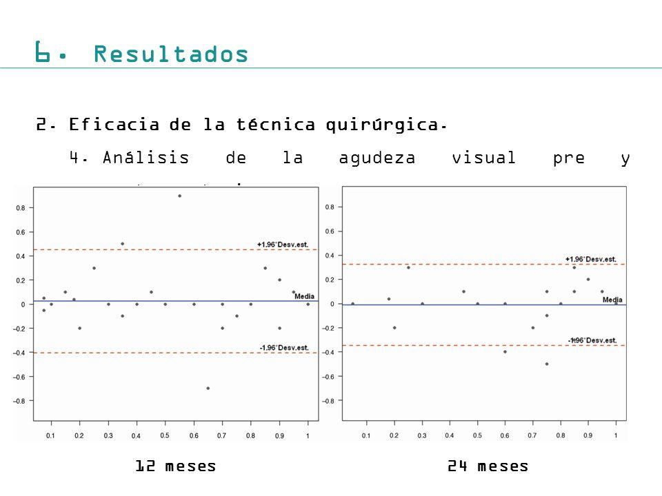 6. Resultados 2. Eficacia de la técnica quirúrgica.