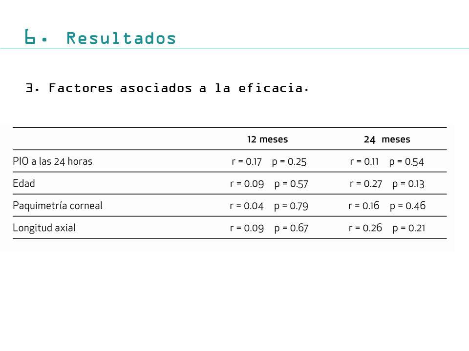 6. Resultados Factores asociados a la eficacia.