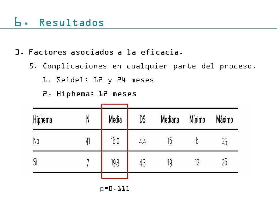 6. Resultados 3. Factores asociados a la eficacia.