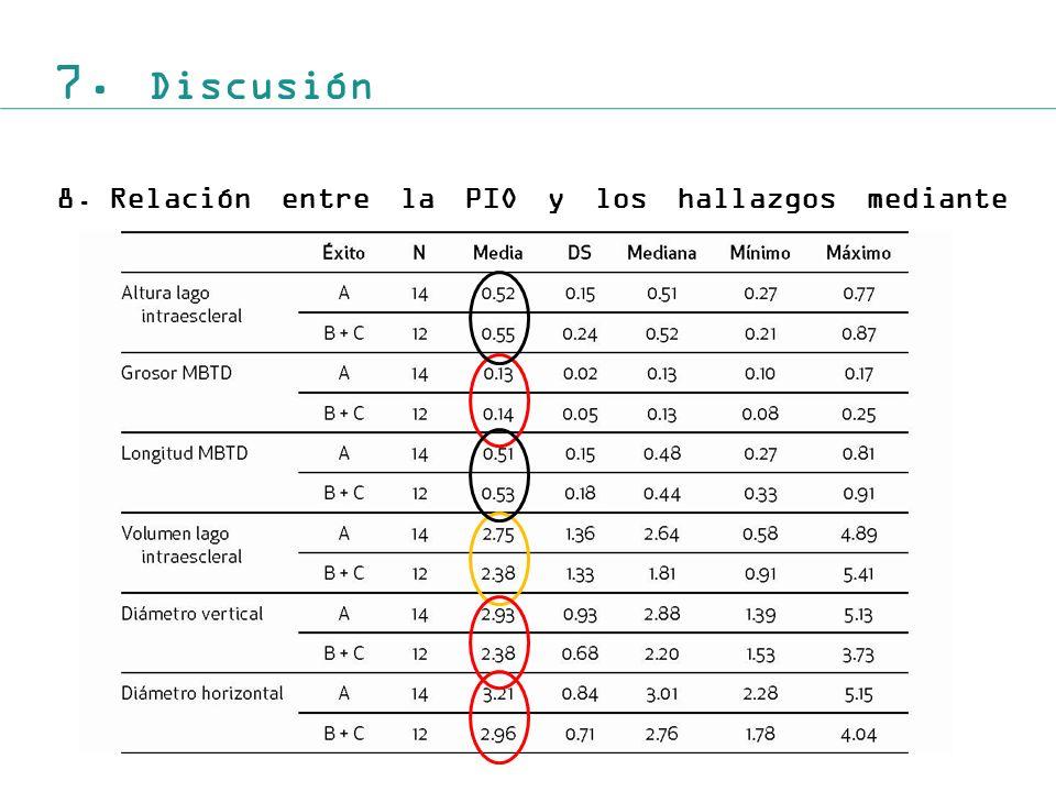 7. Discusión 8. Relación entre la PIO y los hallazgos mediante BMU.