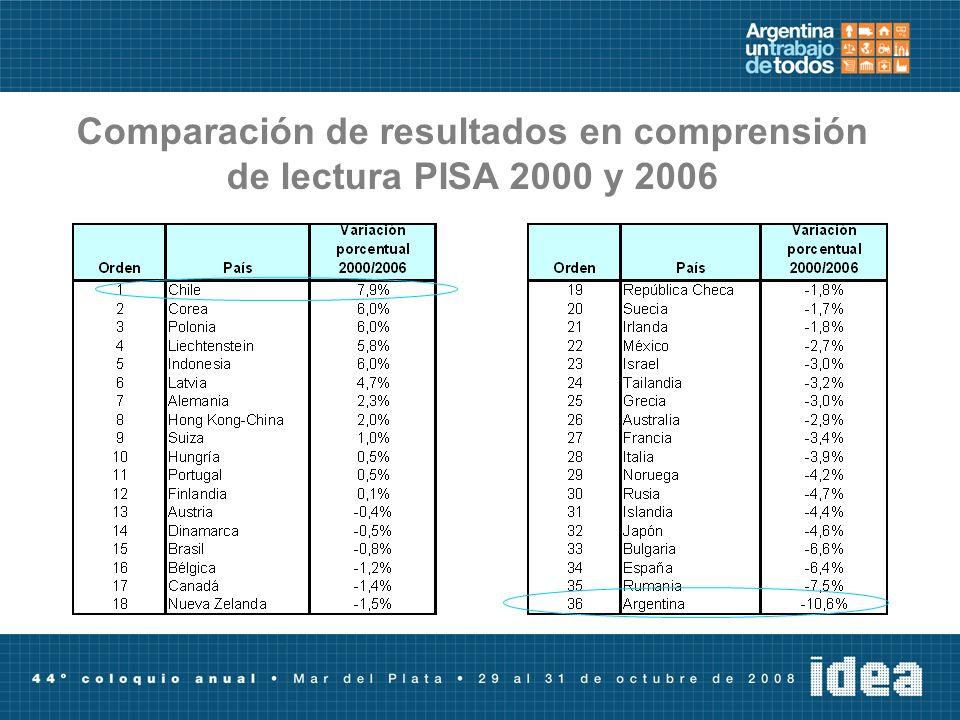 Comparación de resultados en comprensión de lectura PISA 2000 y 2006