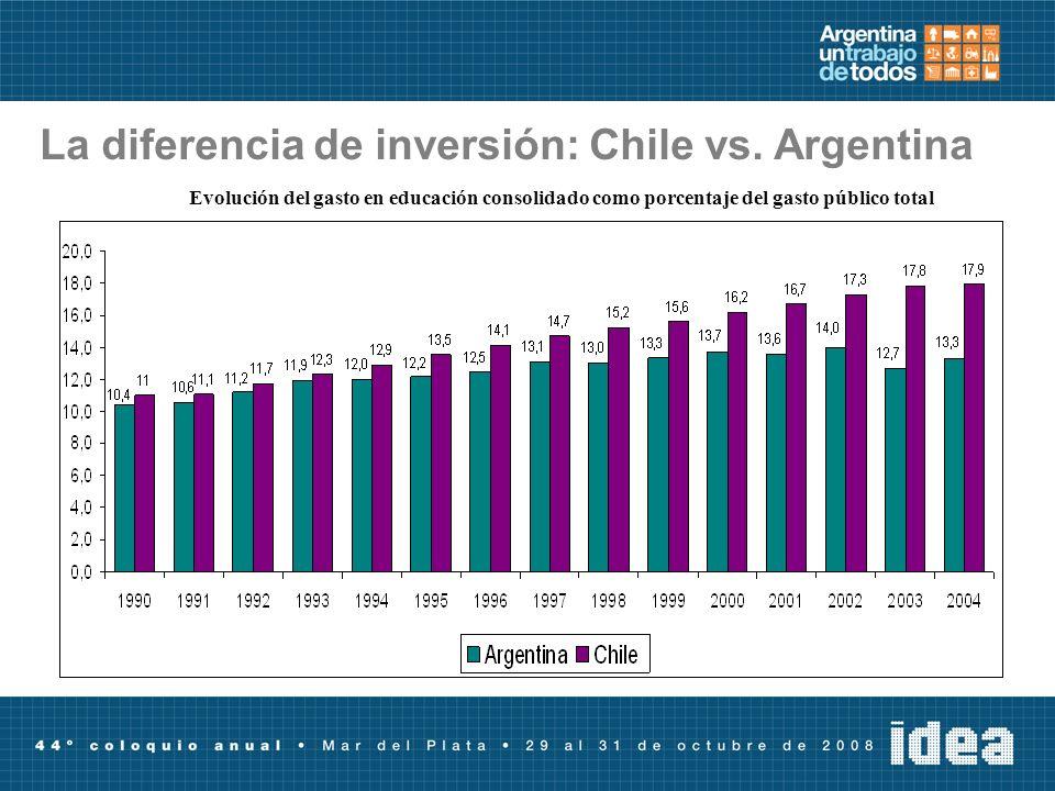 La diferencia de inversión: Chile vs. Argentina