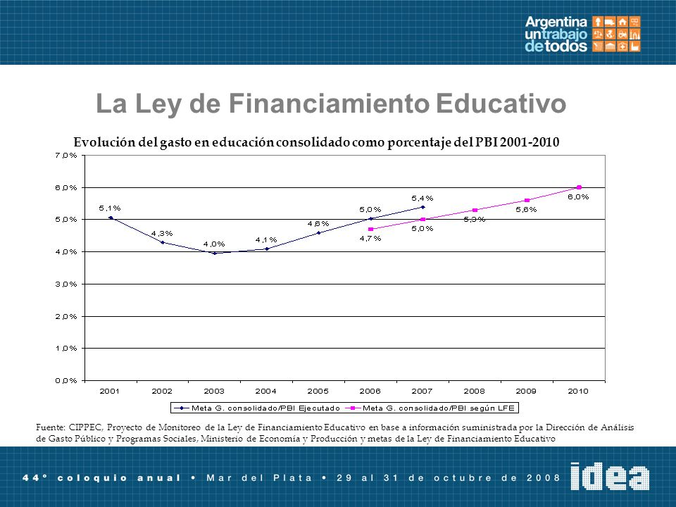 La Ley de Financiamiento Educativo