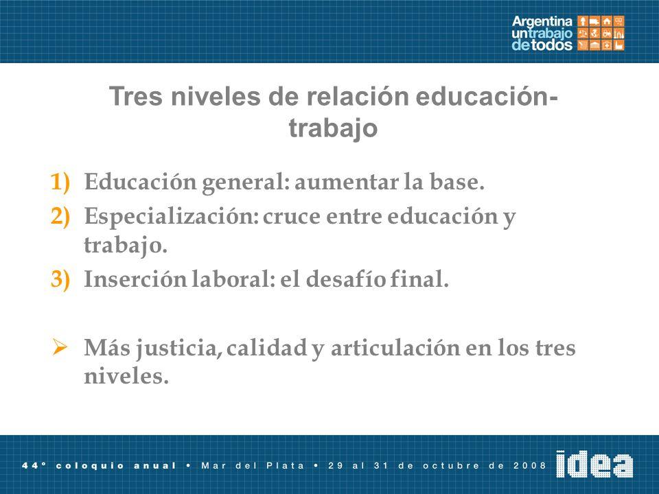 Tres niveles de relación educación-trabajo