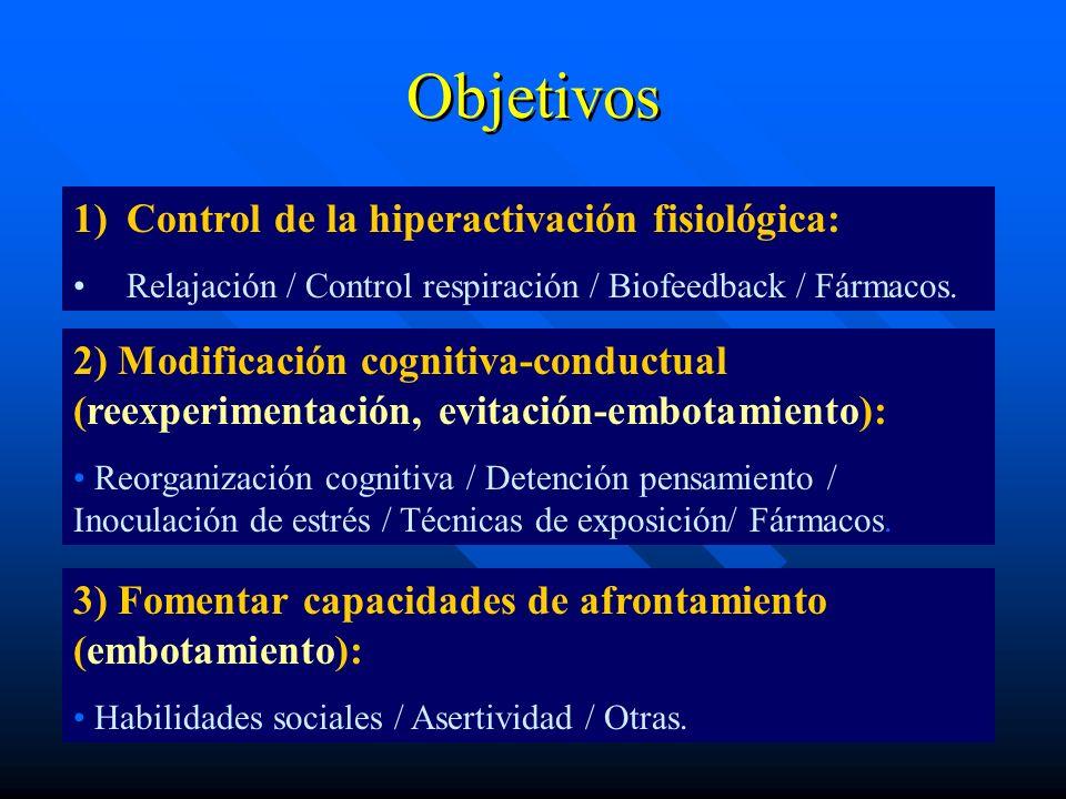 Objetivos Control de la hiperactivación fisiológica: