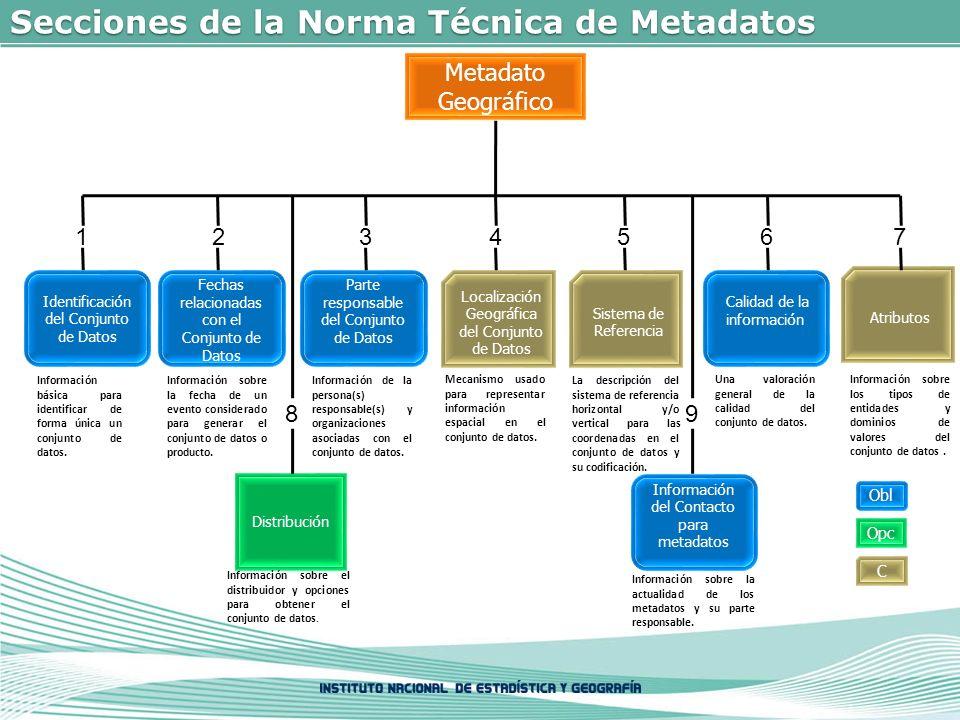 Secciones de la Norma Técnica de Metadatos