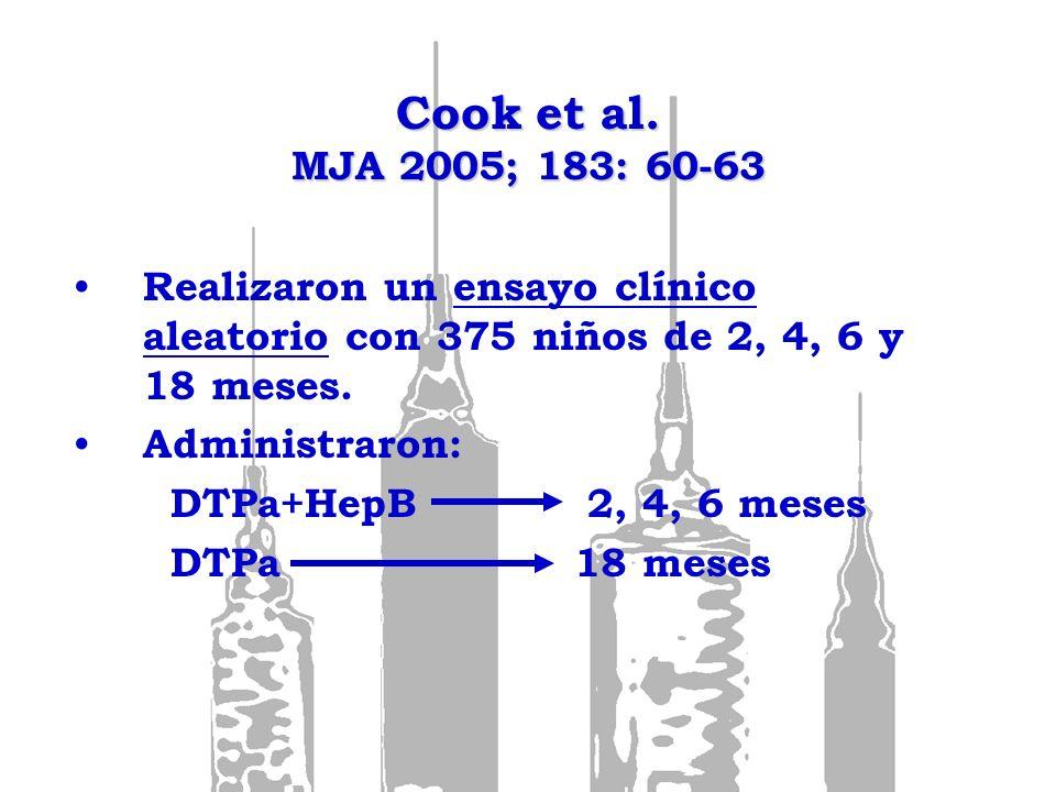 Cook et al. MJA 2005; 183: 60-63 Realizaron un ensayo clínico aleatorio con 375 niños de 2, 4, 6 y 18 meses.