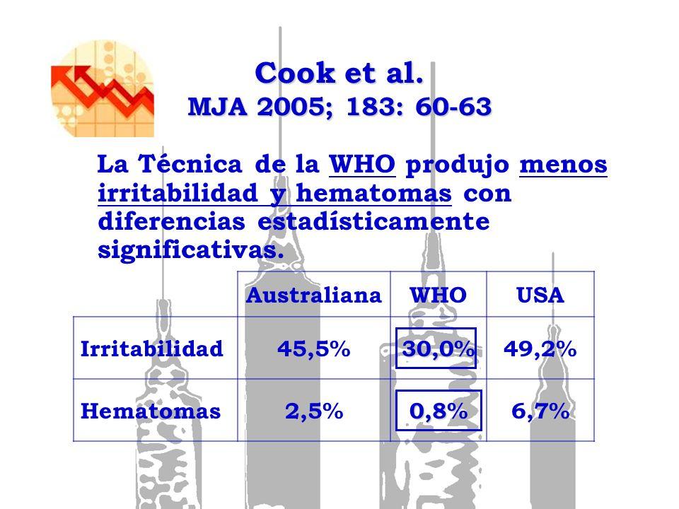 Cook et al. MJA 2005; 183: 60-63 La Técnica de la WHO produjo menos irritabilidad y hematomas con diferencias estadísticamente significativas.