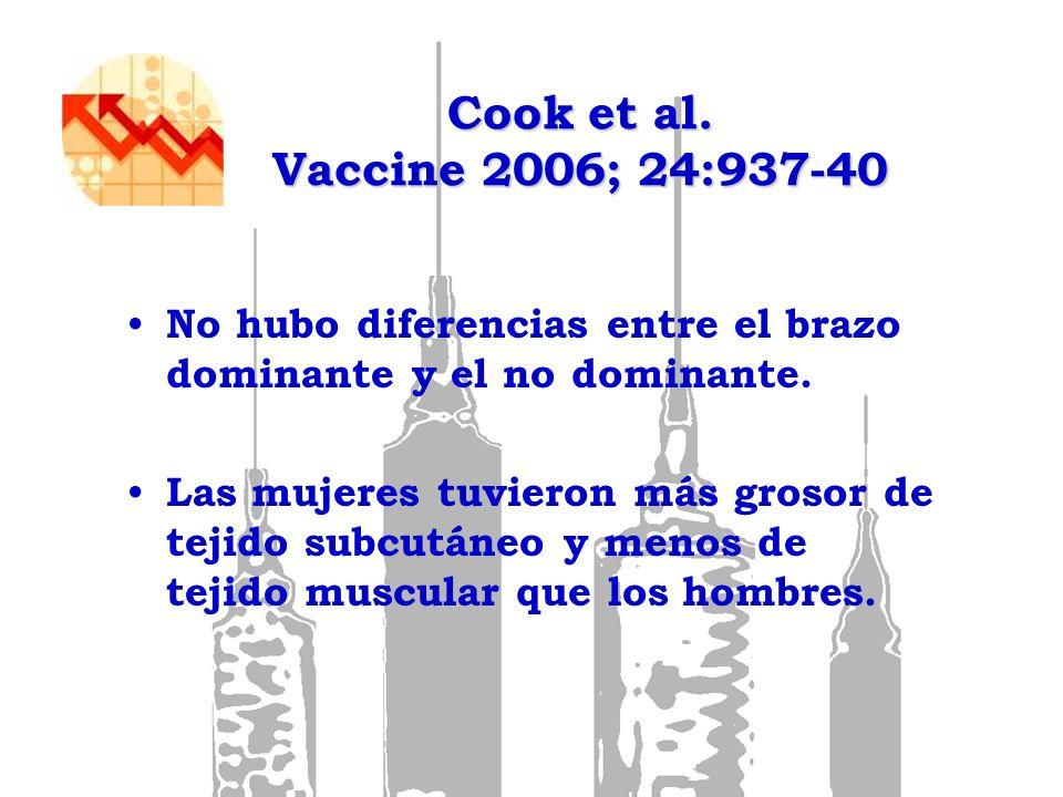 Cook et al. Vaccine 2006; 24:937-40 No hubo diferencias entre el brazo dominante y el no dominante.