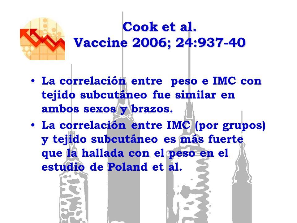 Cook et al. Vaccine 2006; 24:937-40 La correlación entre peso e IMC con tejido subcutáneo fue similar en ambos sexos y brazos.