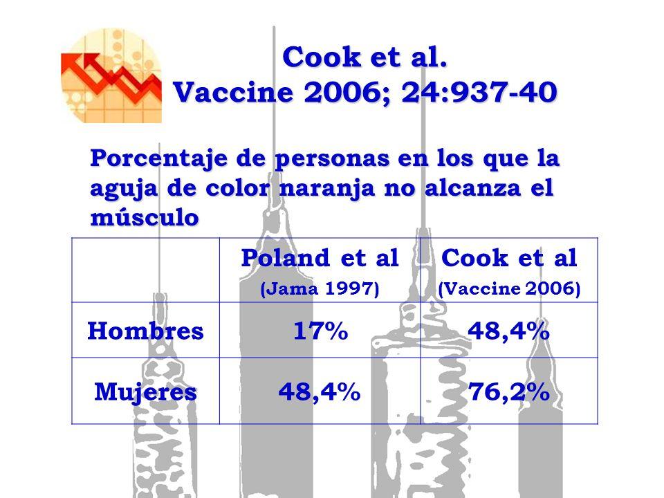 Cook et al. Vaccine 2006; 24:937-40 Poland et al Cook et al Hombres