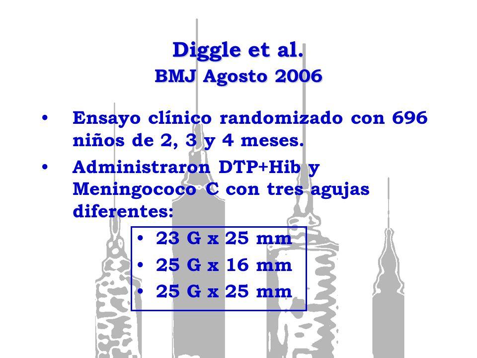Diggle et al. BMJ Agosto 2006Ensayo clínico randomizado con 696 niños de 2, 3 y 4 meses.
