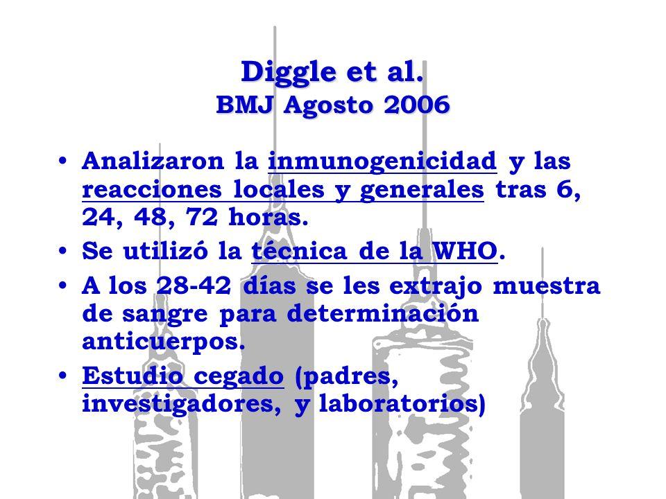 Diggle et al. BMJ Agosto 2006Analizaron la inmunogenicidad y las reacciones locales y generales tras 6, 24, 48, 72 horas.