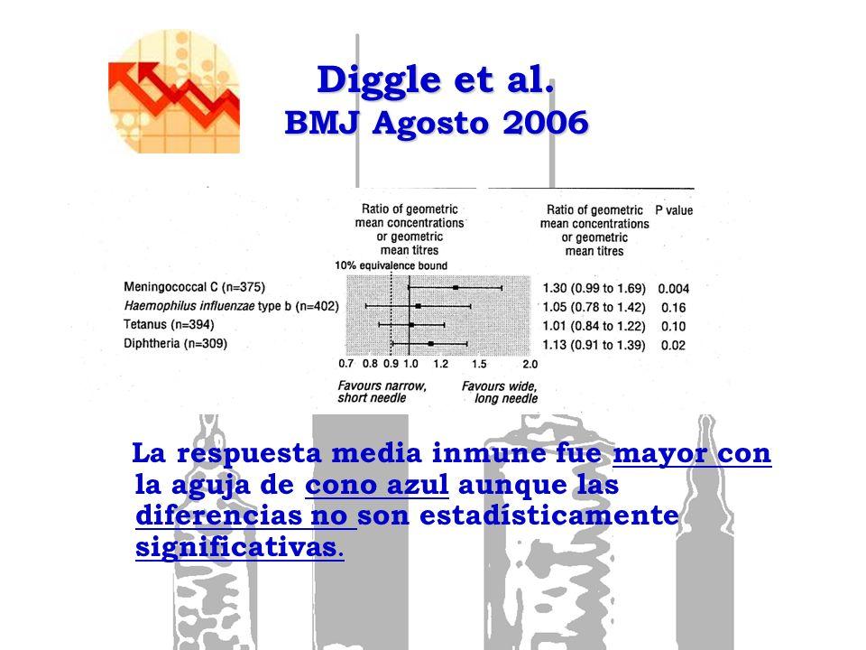 Diggle et al. BMJ Agosto 2006