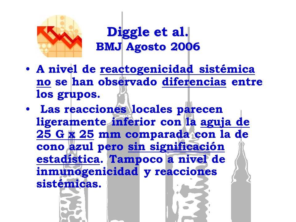 Diggle et al. BMJ Agosto 2006 A nivel de reactogenicidad sistémica no se han observado diferencias entre los grupos.