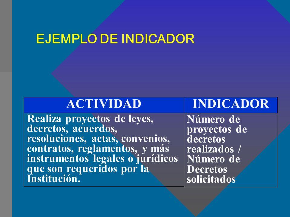 EJEMPLO DE INDICADOR ACTIVIDAD