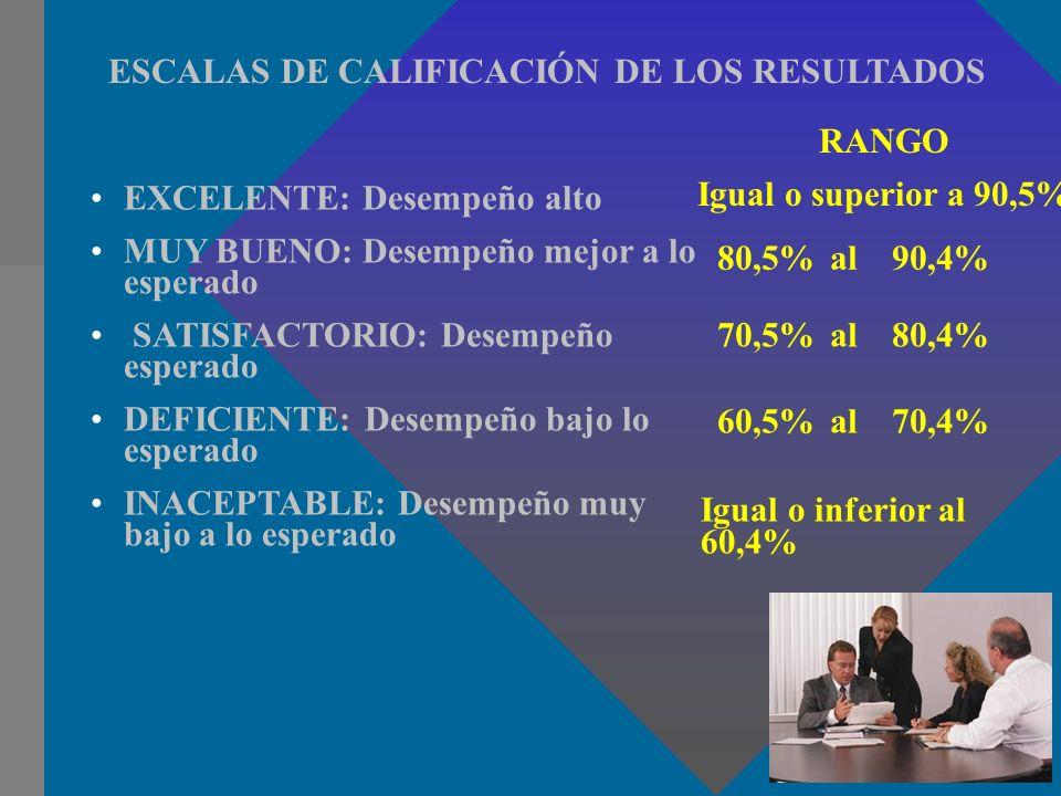 ESCALAS DE CALIFICACIÓN DE LOS RESULTADOS