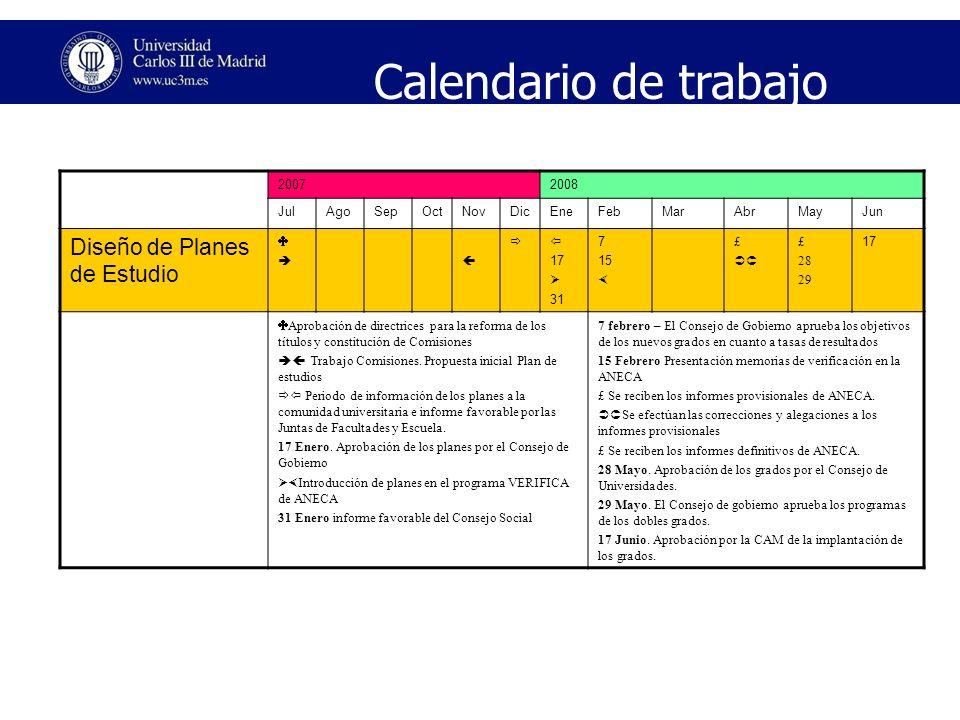 Calendario de trabajo Diseño de Planes de Estudio 2007 2008 Jul Ago