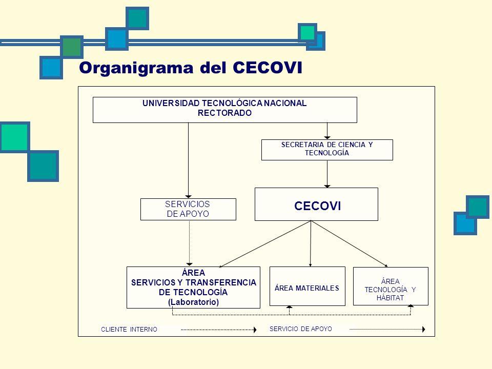 Organigrama del CECOVI