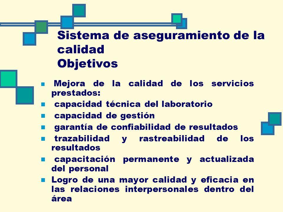 Sistema de aseguramiento de la calidad Objetivos