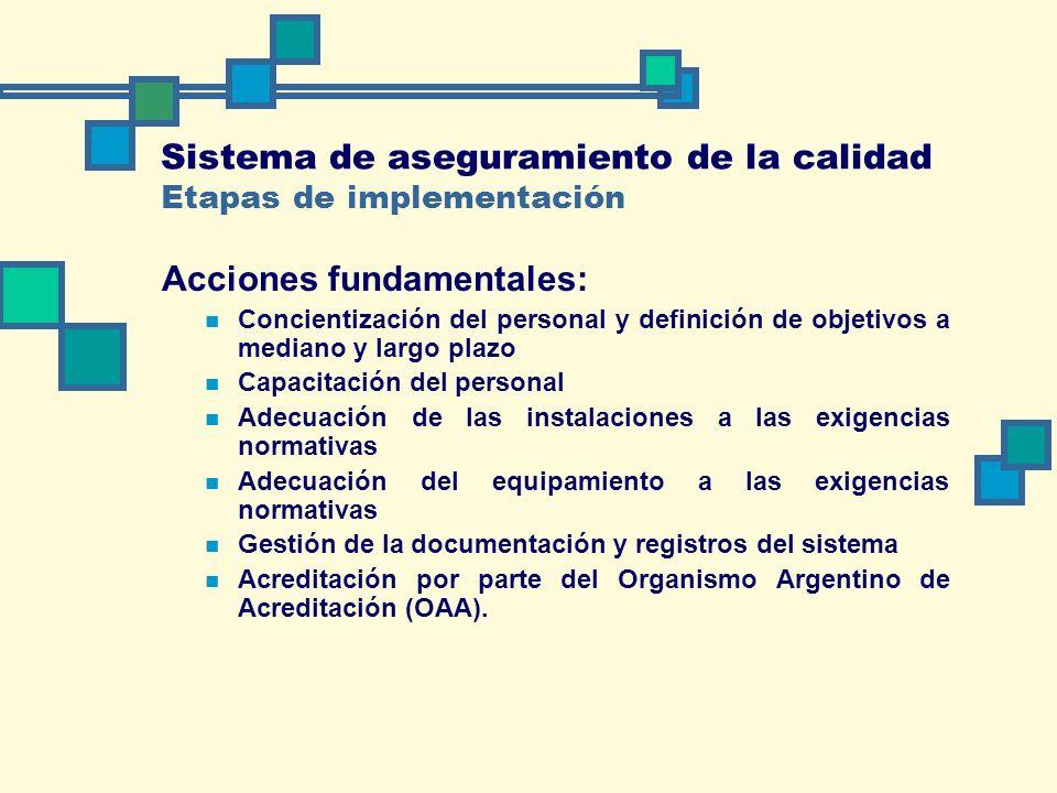 Sistema de aseguramiento de la calidad Etapas de implementación