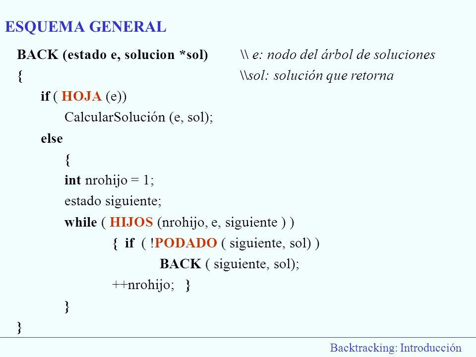 ESQUEMA GENERAL BACK (estado e, solucion *sol) \\ e: nodo del árbol de soluciones. { \\sol: solución que retorna.