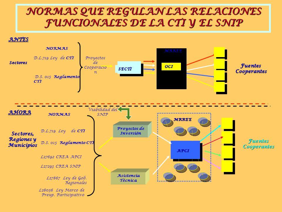 NORMAS QUE REGULAN LAS RELACIONES FUNCIONALES DE LA CTI Y EL SNIP