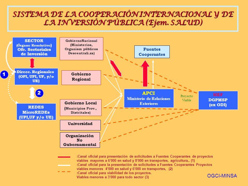 SISTEMA DE LA COOPERACIÓN INTERNACIONAL Y DE LA INVERSIÓN PÚBLICA (Ejem. SALUD)
