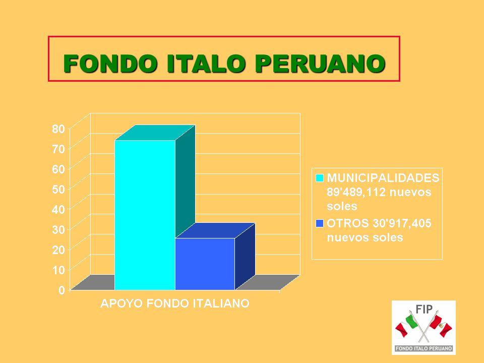 FONDO ITALO PERUANO