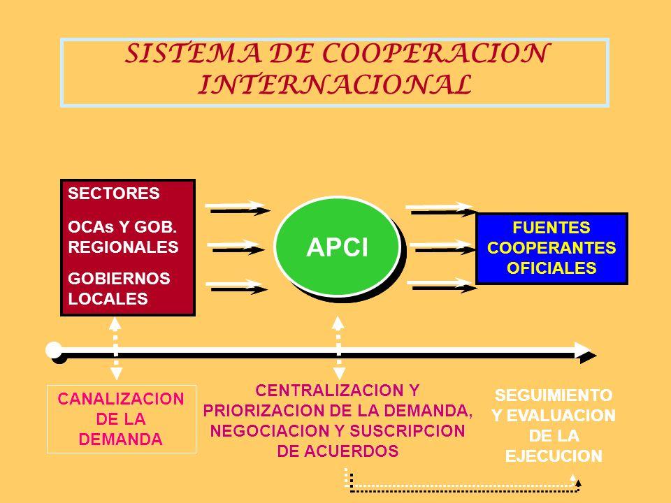 SISTEMA DE COOPERACION INTERNACIONAL