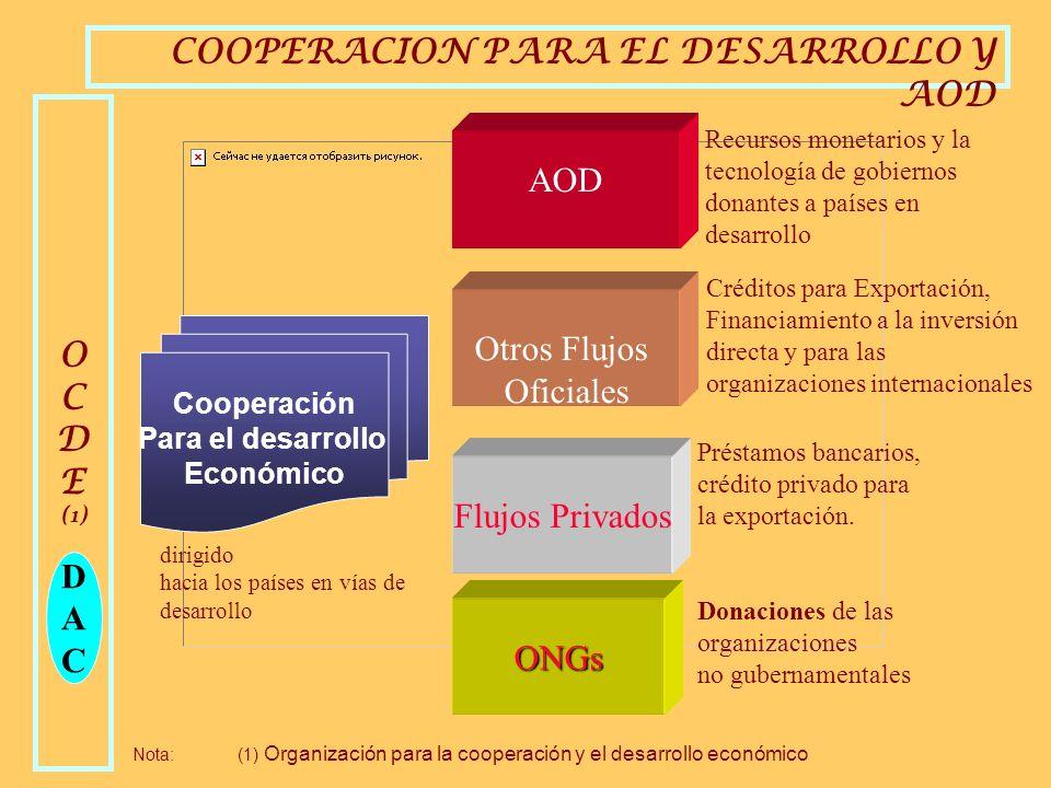 COOPERACION PARA EL DESARROLLO Y AOD