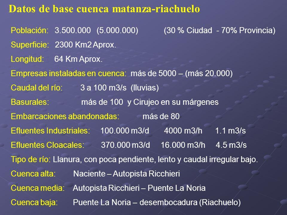 Datos de base cuenca matanza-riachuelo