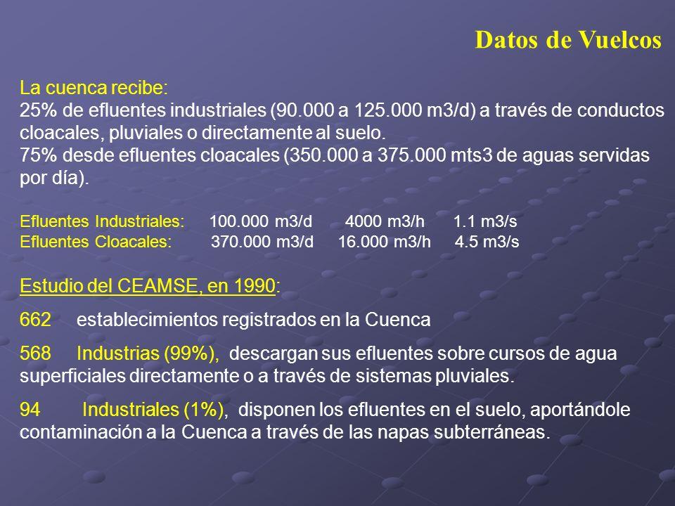 Datos de Vuelcos La cuenca recibe: