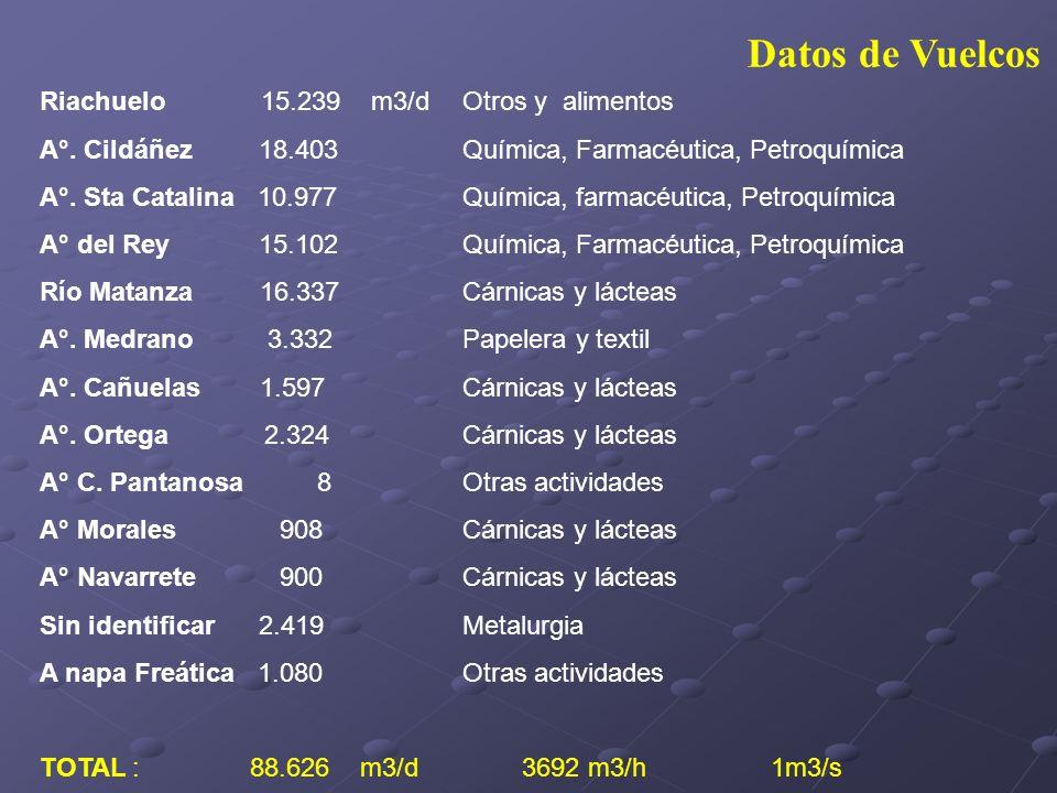 Datos de Vuelcos Riachuelo 15.239 m3/d Otros y alimentos