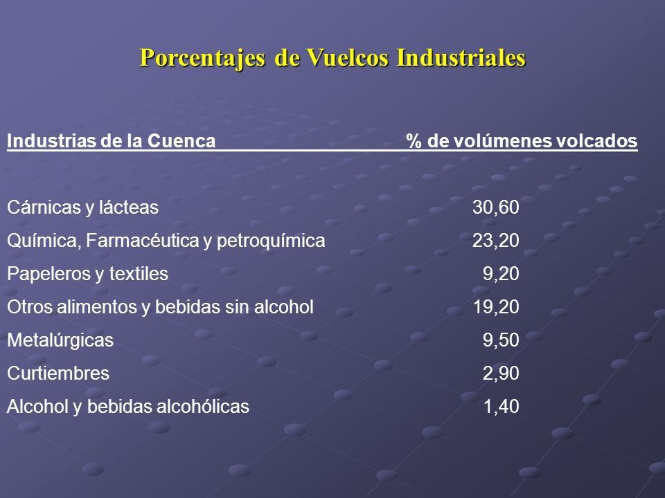 Porcentajes de Vuelcos Industriales
