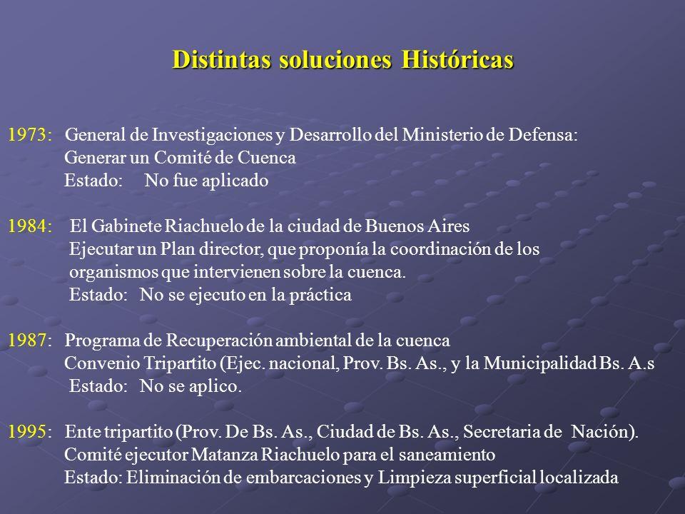 Distintas soluciones Históricas