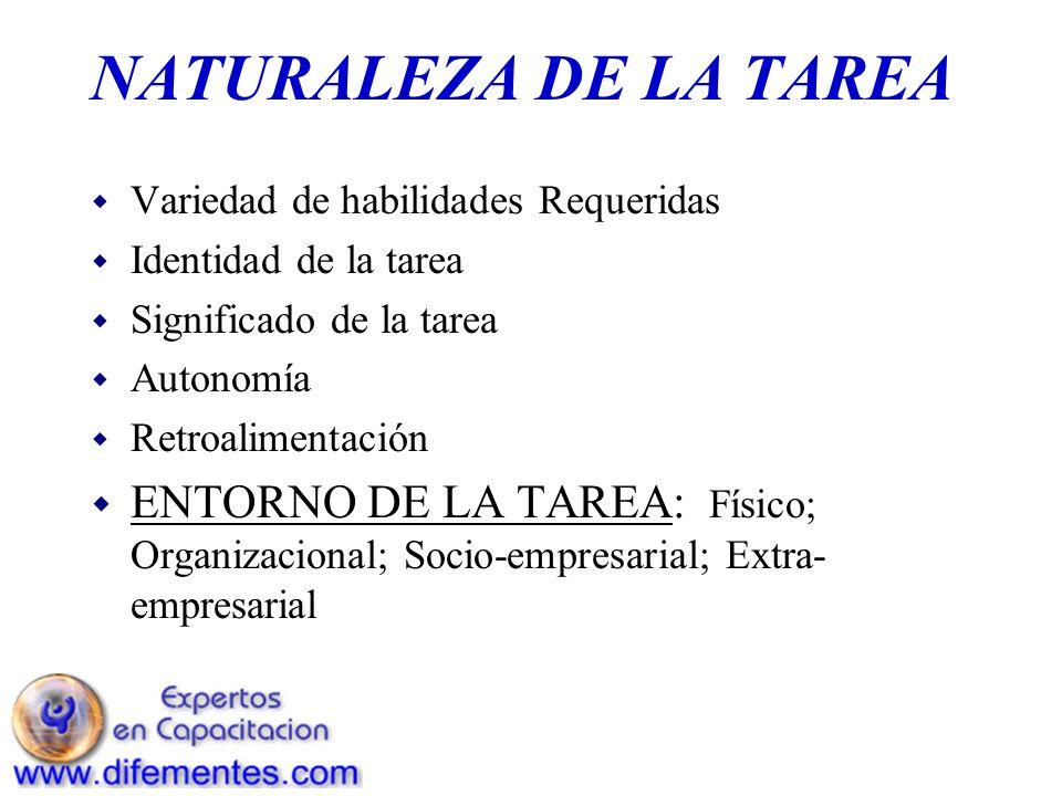 NATURALEZA DE LA TAREA Variedad de habilidades Requeridas. Identidad de la tarea. Significado de la tarea.