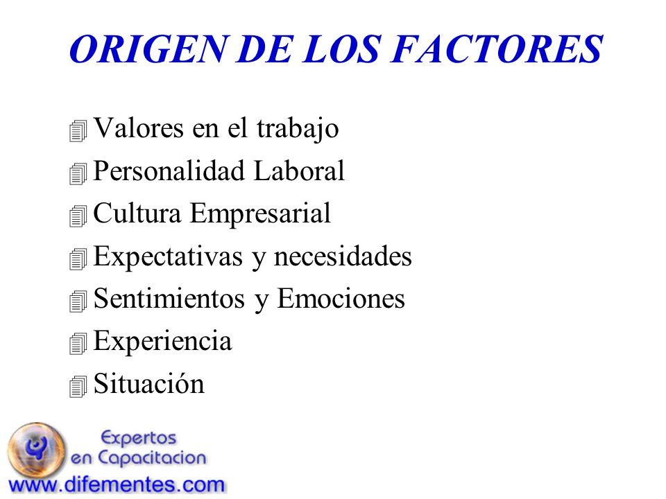 ORIGEN DE LOS FACTORES Valores en el trabajo Personalidad Laboral