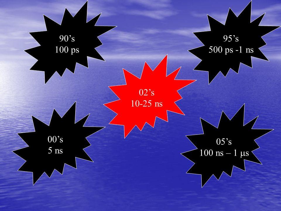90's 100 ps 95's 500 ps -1 ns 02's 10-25 ns 00's 5 ns 05's 100 ns – 1 ms