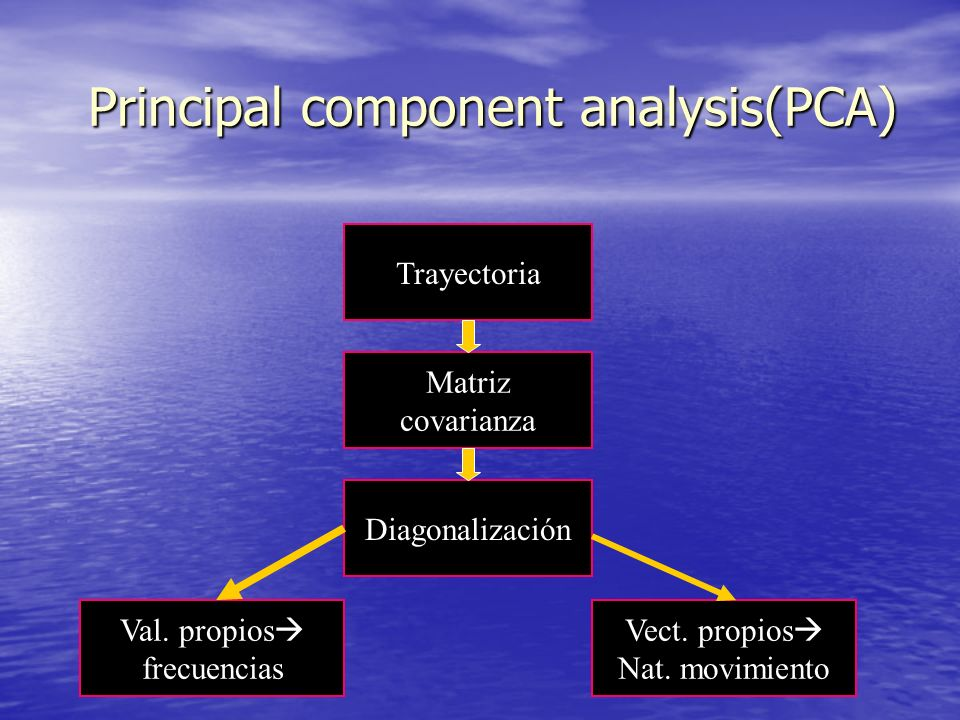 Principal component analysis(PCA)