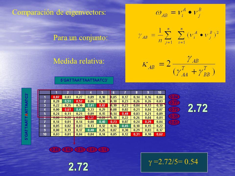2.72 2.72 Comparación de eigenvectors: Para un conjunto: