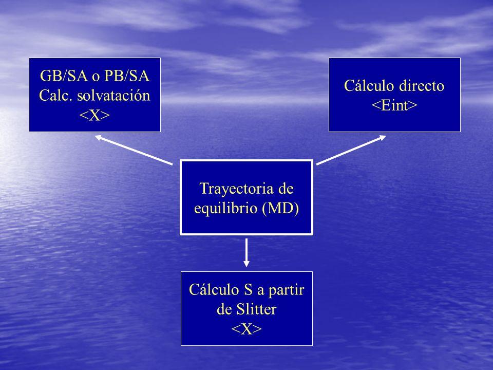GB/SA o PB/SACalc. solvatación. <X> Cálculo directo. <Eint> Trayectoria de. equilibrio (MD) Cálculo S a partir.
