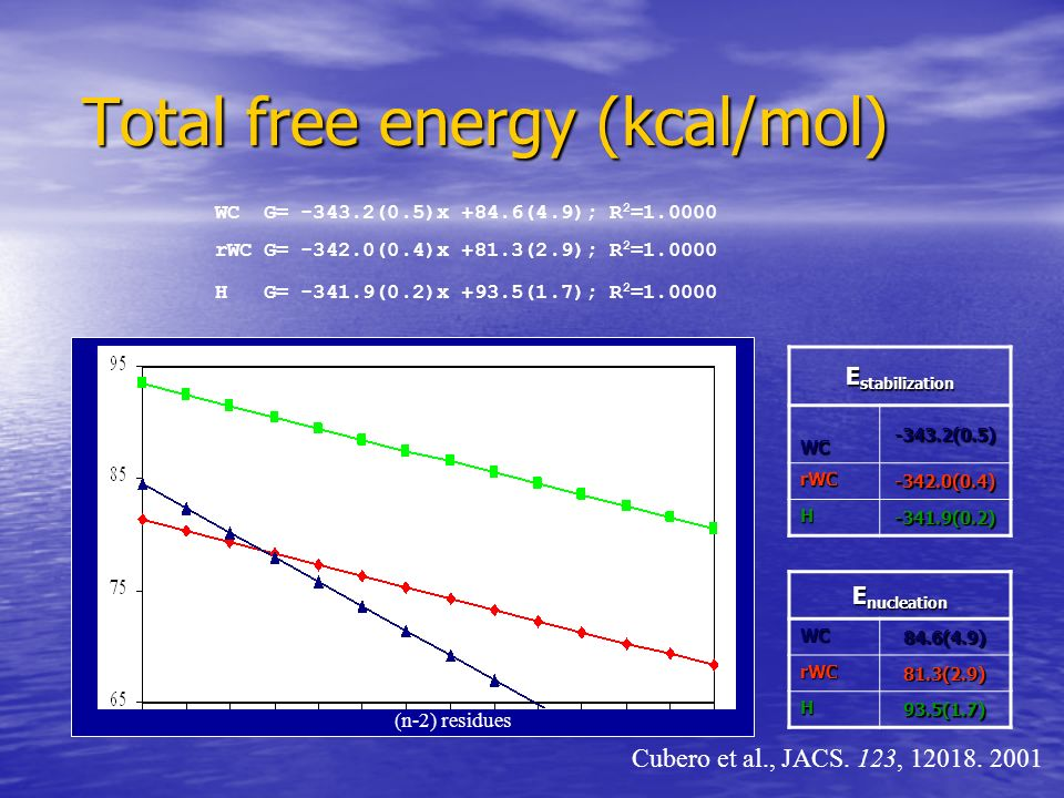 Total free energy (kcal/mol)