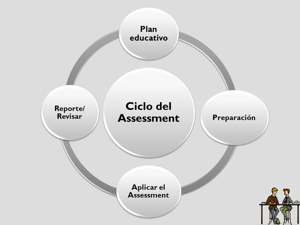 Ciclo del Assessment Plan educativo Reporte/ Revisar Preparación