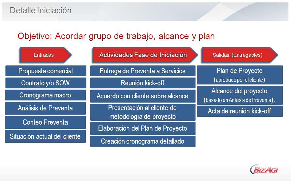 Objetivo: Acordar grupo de trabajo, alcance y plan